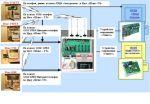 Системы охраны, видеонаблюдения озвучивания и контроль доступом.
