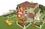 Газ, газифікація, газопостачання: квартир, будинків, вулиць,