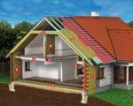 Тепло-звукоизоляции конструкций