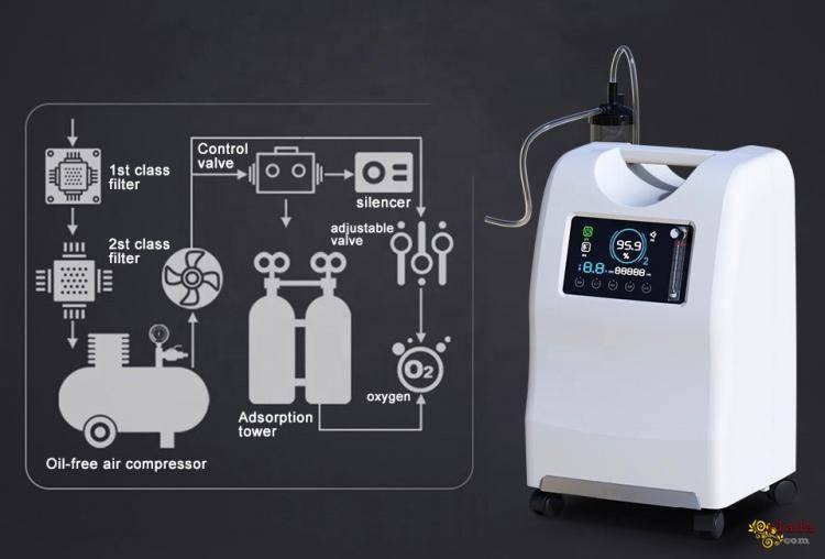 Домашний кислородный концентратор Днепр. - фото