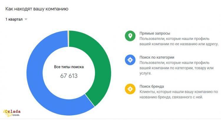 Добавить организацию на карту Гугл (Google maps) без письма - фото